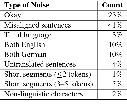Figure 3 for On the Impact of Various Types of Noise on Neural Machine Translation