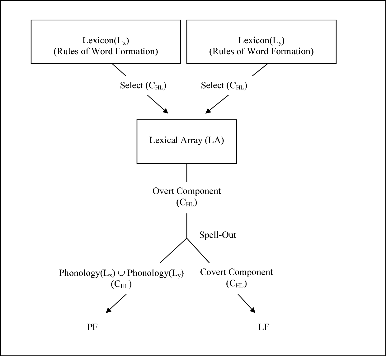 PDF] Unconstraining Codeswitching Theories - Semantic Scholar