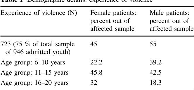 Experiences of Domestic and School Violence Among Child and
