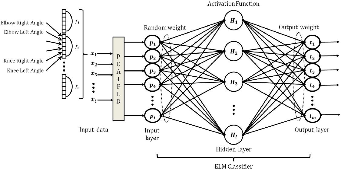 PDF] Classification of K-Pop Dance Movements Based on Skeleton