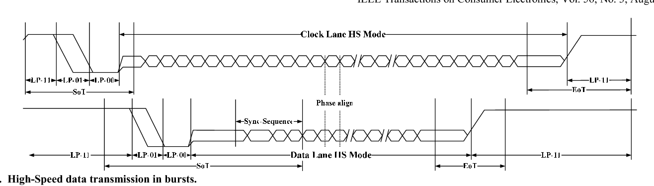 A multi-lane MIPI CSI receiver for mobile camera applications