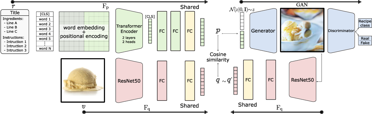 Figure 1 for Cross-modal Retrieval and Synthesis (X-MRS): Closing the modality gap in shared subspace