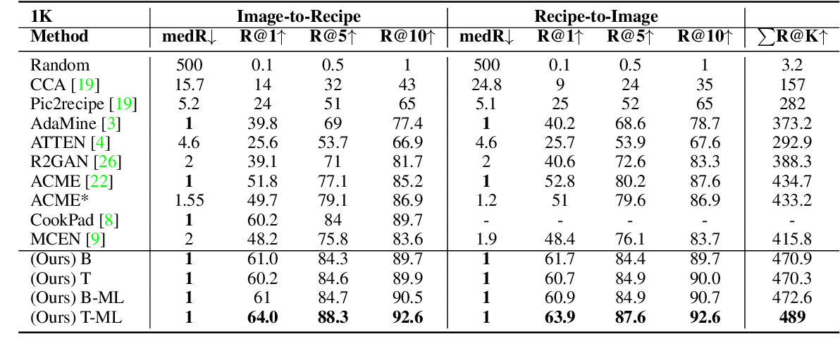 Figure 2 for Cross-modal Retrieval and Synthesis (X-MRS): Closing the modality gap in shared subspace