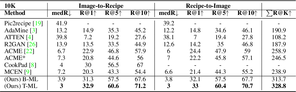 Figure 3 for Cross-modal Retrieval and Synthesis (X-MRS): Closing the modality gap in shared subspace
