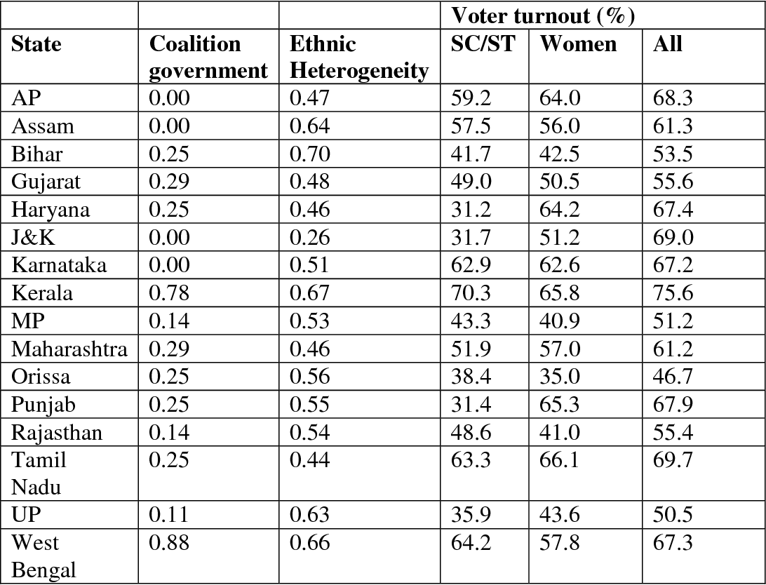 Table 3. Presence of coalition government, degree of ethnic heterogeneity and voter turnout in the selected states, 1960-92