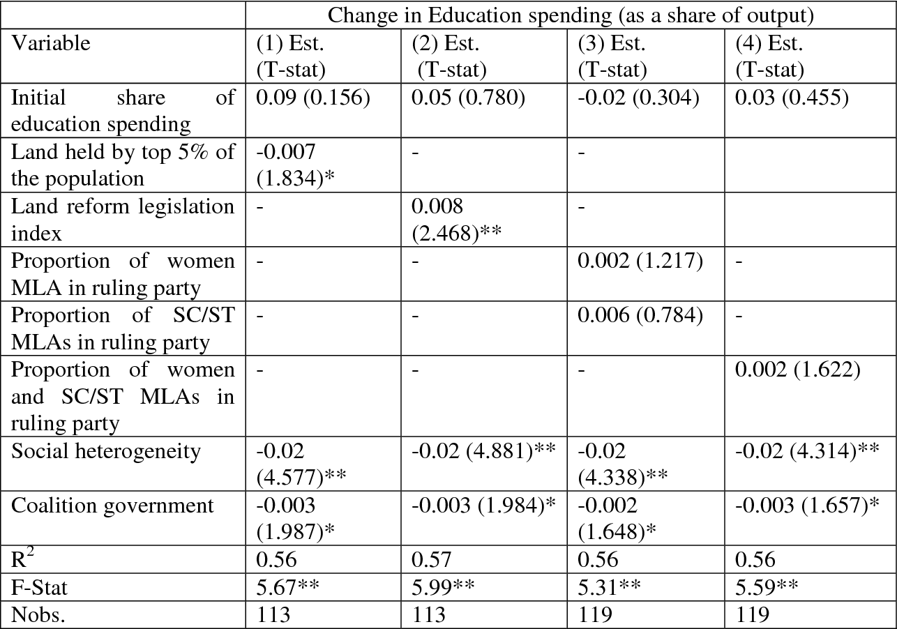 Table 4A. Effects of Elite Dominance: Fixed Effects Estimates of Changes in Education Spending, 1960-92