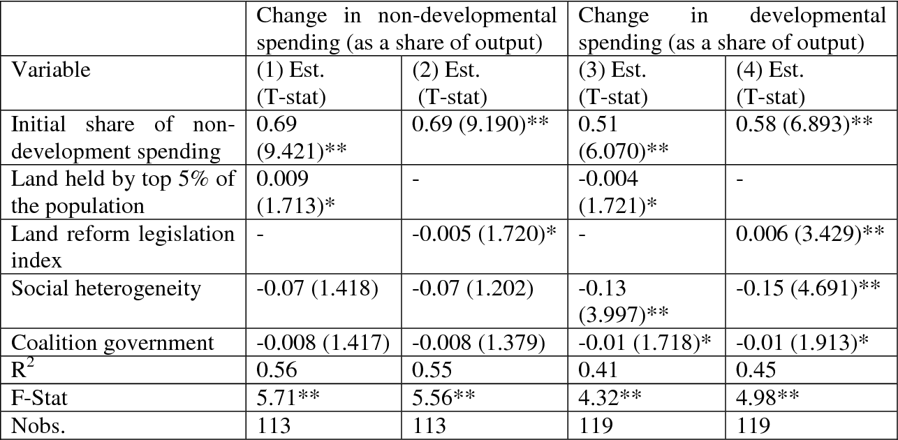 Table 4C. Effects of Elite Dominance: Fixed Effects Estimates of Changes in NonDevelopmental Spending, 1960-92
