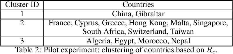 Figure 2 for Web Mining for Estimating Regulatory Blockchain Readiness