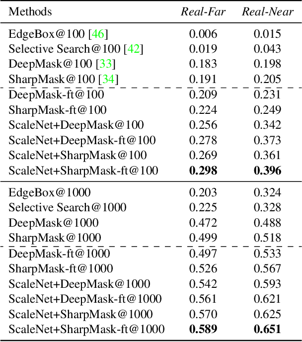 Figure 2 for ScaleNet: Guiding Object Proposal Generation in Supermarkets and Beyond