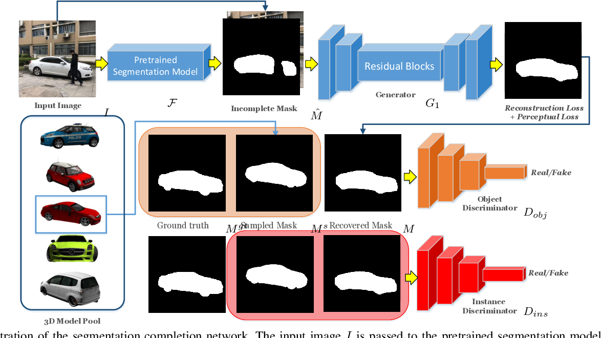 Figure 2 for Visualizing the Invisible: Occluded Vehicle Segmentation and Recovery