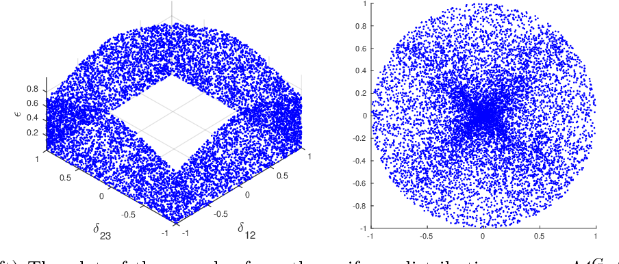 Figure 1 for On perfectness in Gaussian graphical models