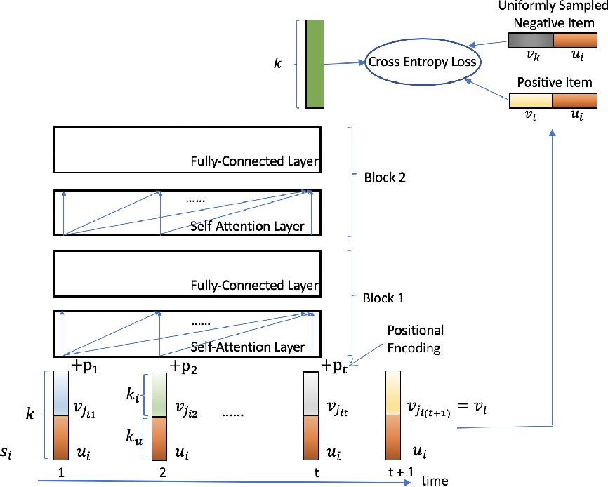 Figure 1 for Temporal Collaborative Ranking Via Personalized Transformer