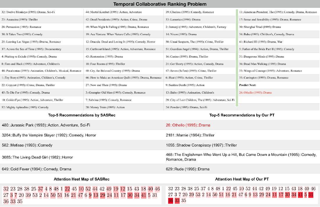 Figure 3 for Temporal Collaborative Ranking Via Personalized Transformer