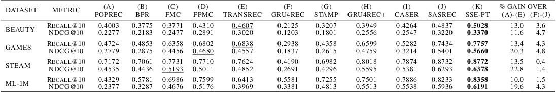 Figure 4 for Temporal Collaborative Ranking Via Personalized Transformer