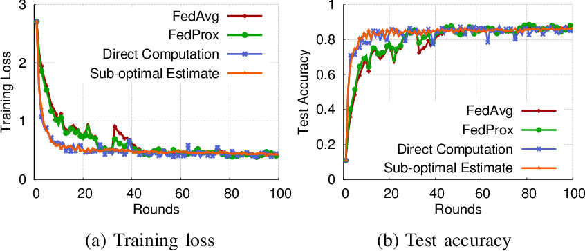 Figure 2 for Fast-Convergent Federated Learning