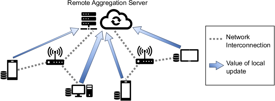 Figure 1 for Fast-Convergent Federated Learning