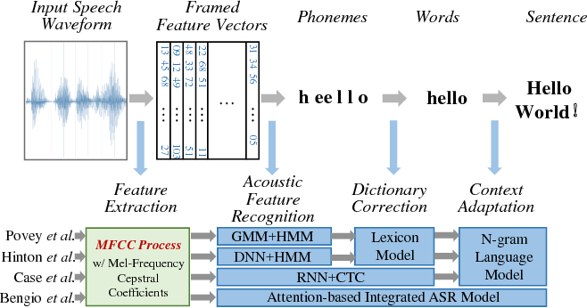 Figure 1 for HASP: A High-Performance Adaptive Mobile Security Enhancement Against Malicious Speech Recognition