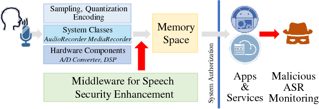 Figure 2 for HASP: A High-Performance Adaptive Mobile Security Enhancement Against Malicious Speech Recognition