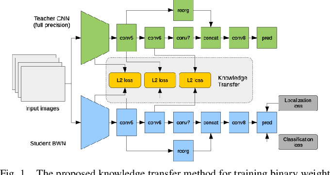 Figure 1 for Training a Binary Weight Object Detector by Knowledge Transfer for Autonomous Driving