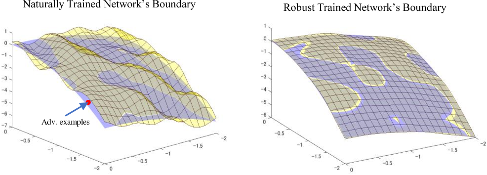 Figure 1 for Towards Robust Training of Neural Networks by Regularizing Adversarial Gradients
