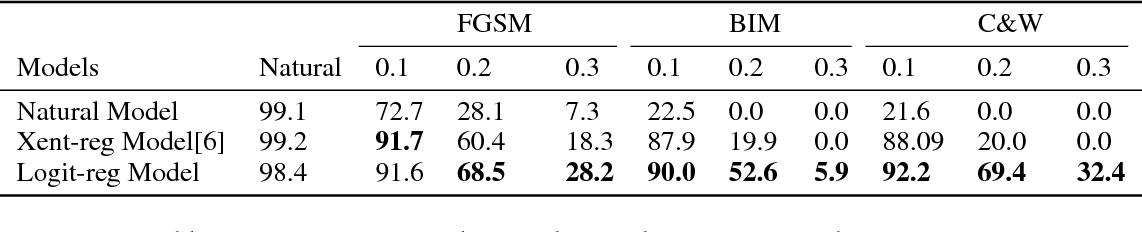 Figure 2 for Towards Robust Training of Neural Networks by Regularizing Adversarial Gradients