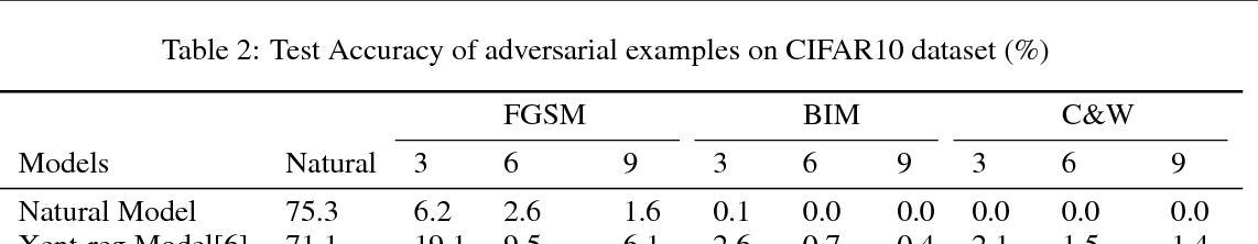 Figure 3 for Towards Robust Training of Neural Networks by Regularizing Adversarial Gradients