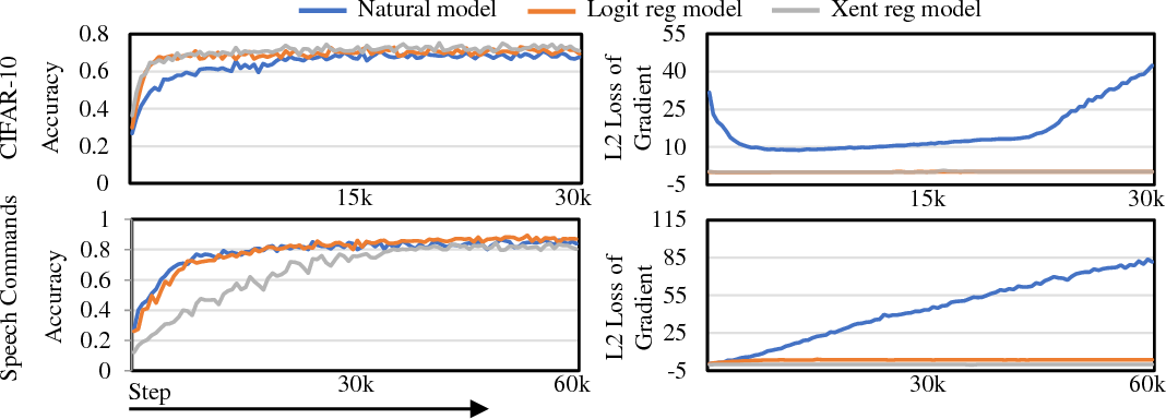 Figure 4 for Towards Robust Training of Neural Networks by Regularizing Adversarial Gradients