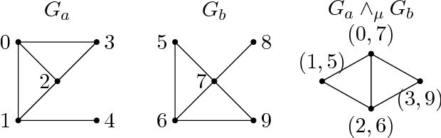 Figure 1 for Partial Recovery of Erdős-Rényi Graph Alignment via $k$-Core Alignment