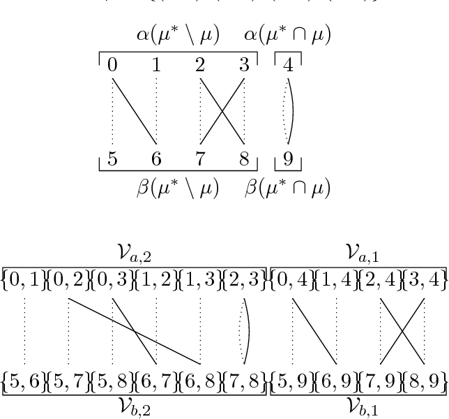 Figure 2 for Partial Recovery of Erdős-Rényi Graph Alignment via $k$-Core Alignment