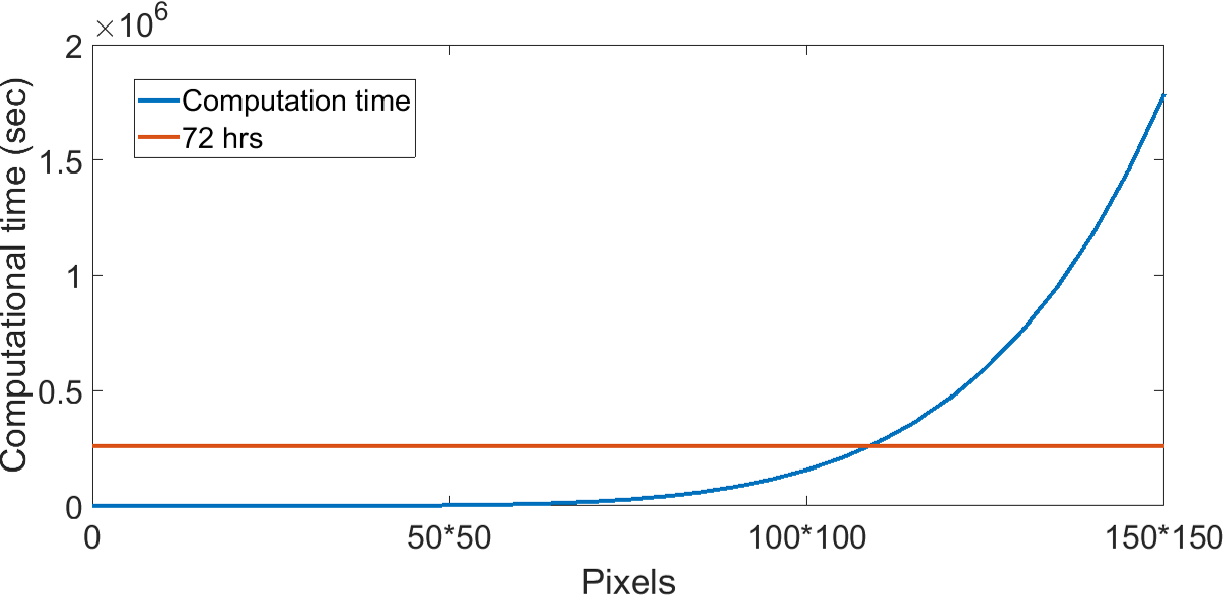 Figure 2 for Unsupervised Community Detection with a Potts Model Hamiltonian, an Efficient Algorithmic Solution, and Applications in Digital Pathology