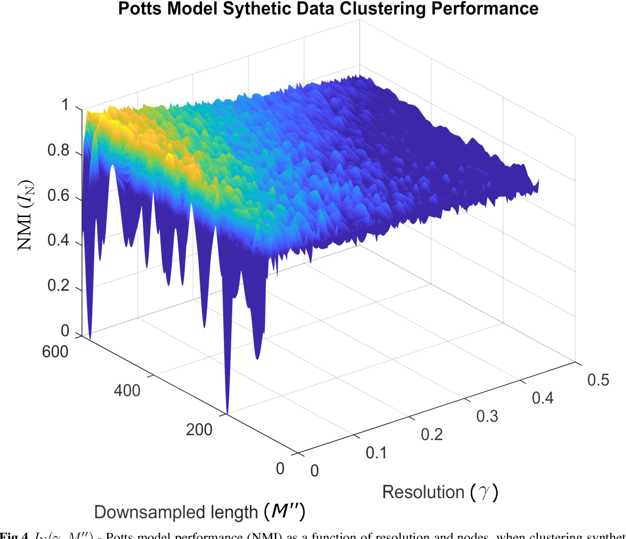 Figure 4 for Unsupervised Community Detection with a Potts Model Hamiltonian, an Efficient Algorithmic Solution, and Applications in Digital Pathology