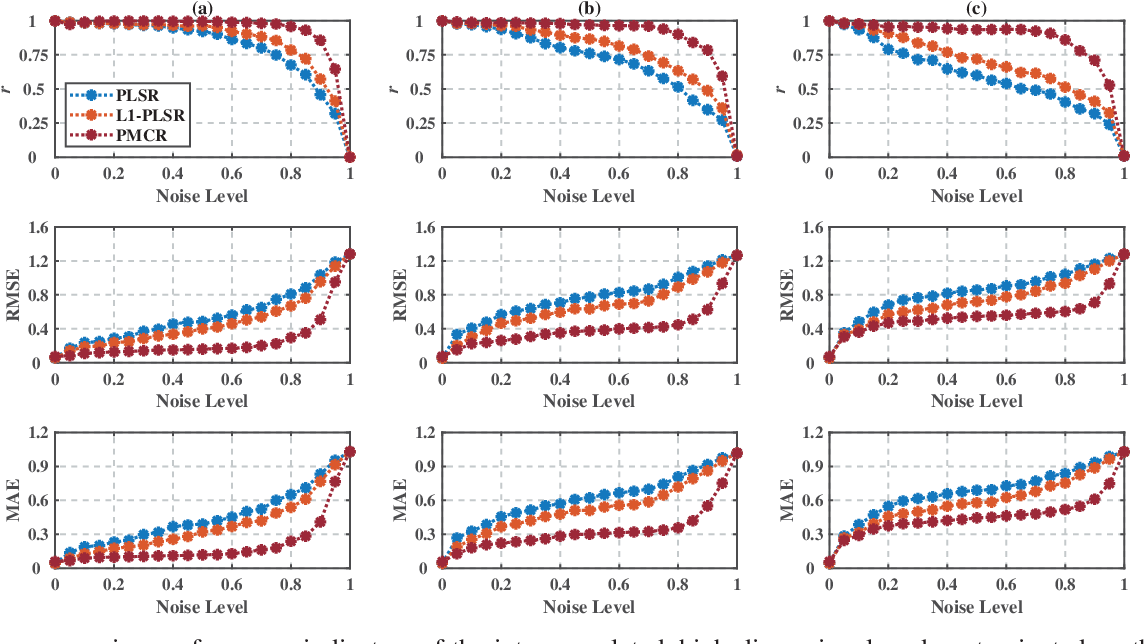 Figure 1 for Partial Maximum Correntropy Regression for Robust Trajectory Decoding from Noisy Epidural Electrocorticographic Signals