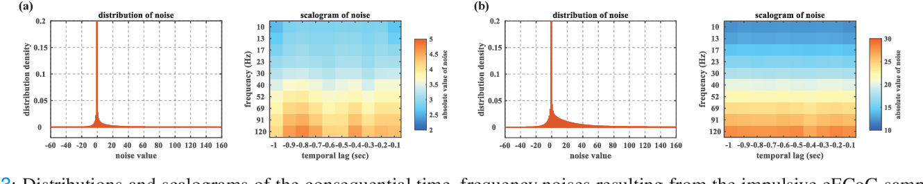 Figure 3 for Partial Maximum Correntropy Regression for Robust Trajectory Decoding from Noisy Epidural Electrocorticographic Signals