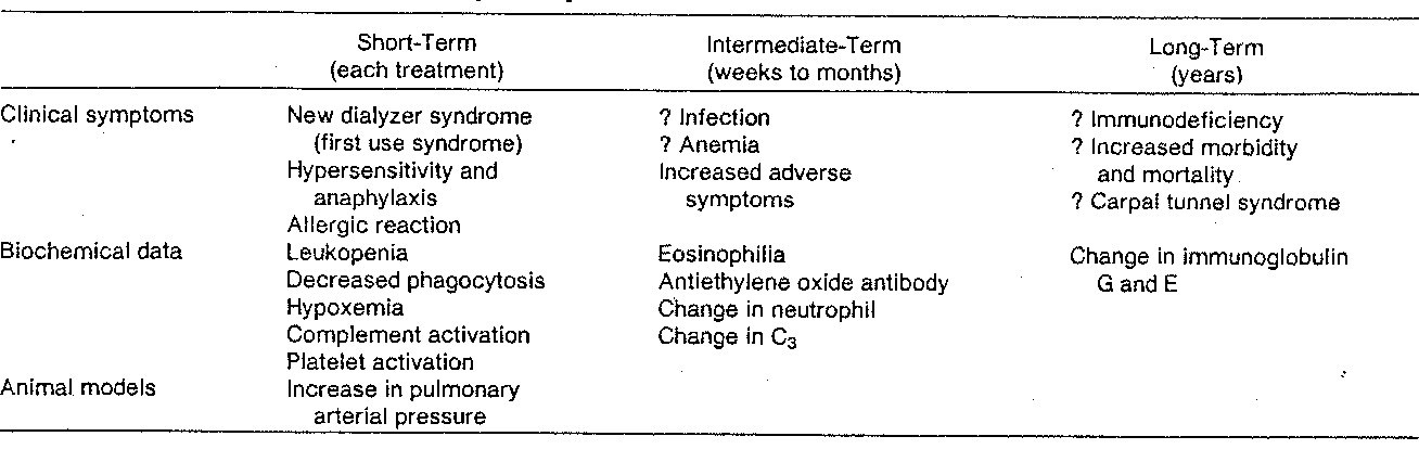 TABLE I Extended Studies on Biocompatibility