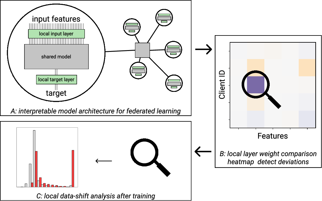Figure 1 for IFedAvg: Interpretable Data-Interoperability for Federated Learning
