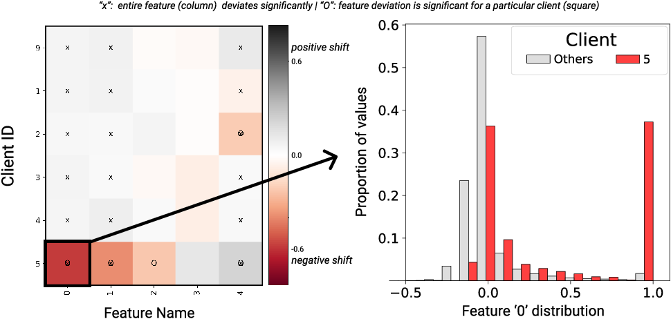 Figure 4 for IFedAvg: Interpretable Data-Interoperability for Federated Learning