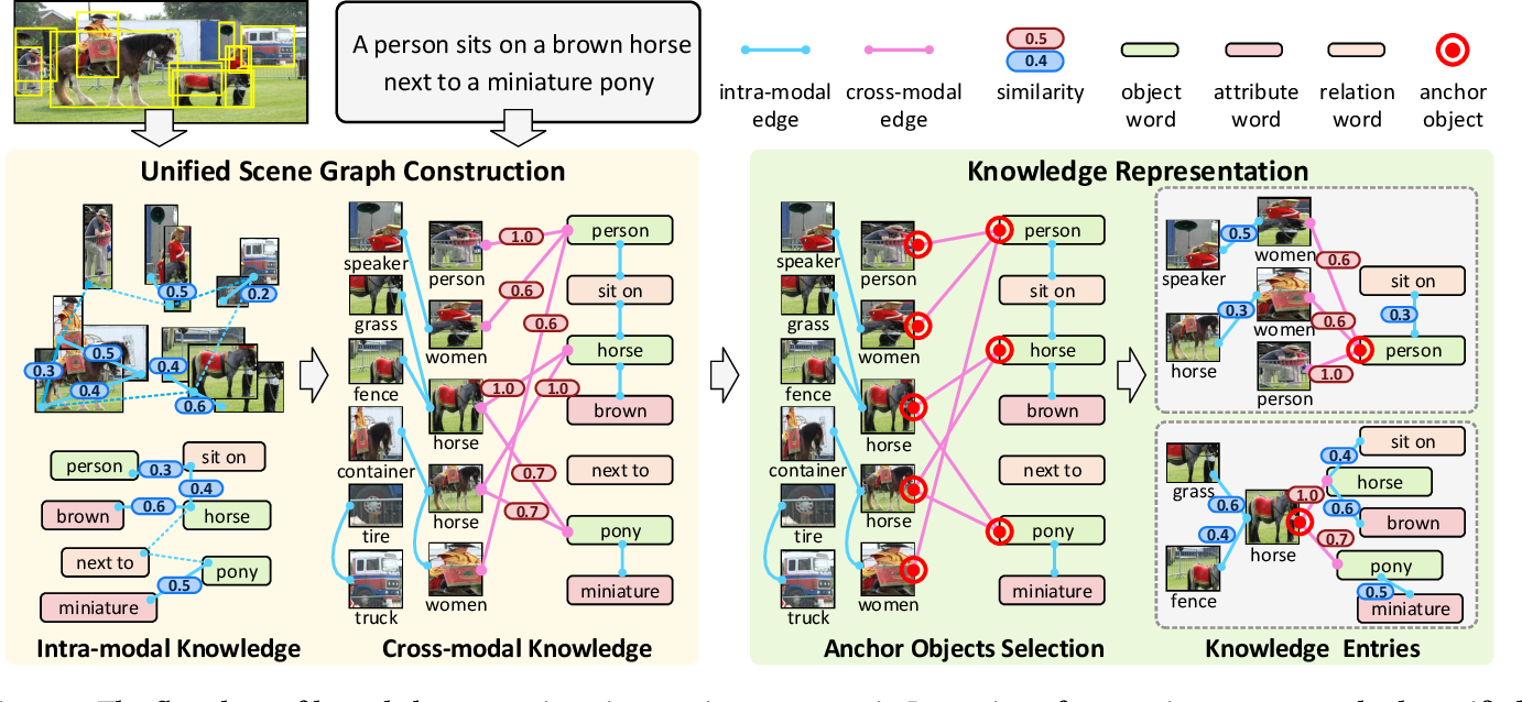 Figure 3 for ROSITA: Enhancing Vision-and-Language Semantic Alignments via Cross- and Intra-modal Knowledge Integration