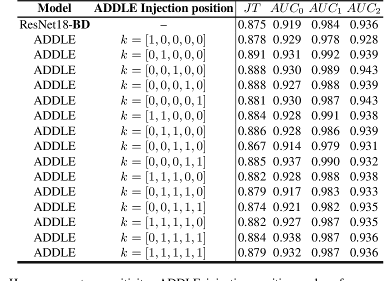 Figure 4 for Learning from Subjective Ratings Using Auto-Decoded Deep Latent Embeddings