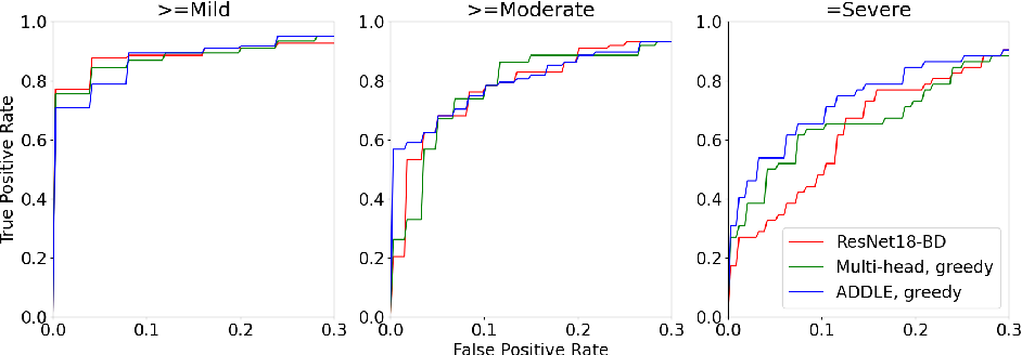 Figure 3 for Learning from Subjective Ratings Using Auto-Decoded Deep Latent Embeddings