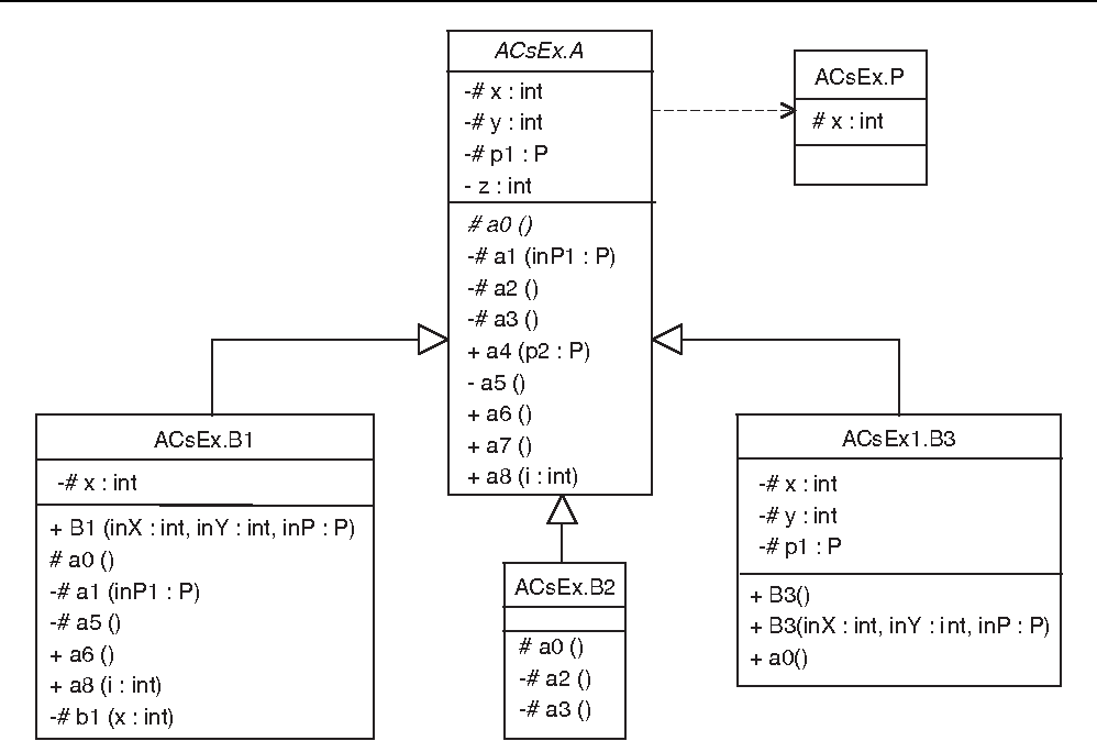 Figure 2 from a testing strategy for abstract classes semantic scholar class diagram for the example code shown in figure 1 ccuart Gallery