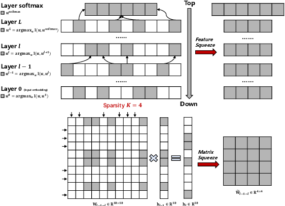 Figure 1 for Layer-wise Model Pruning based on Mutual Information