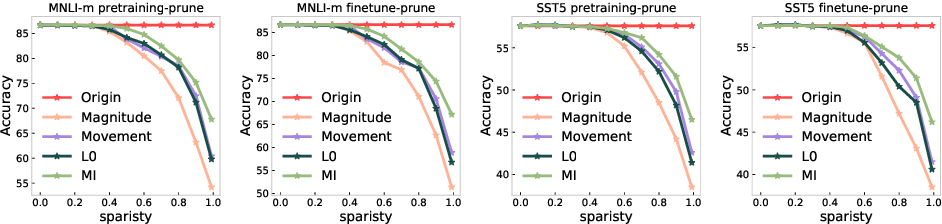 Figure 4 for Layer-wise Model Pruning based on Mutual Information