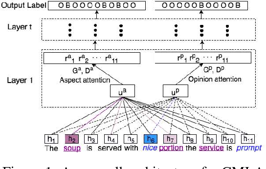 Figure 1 for Multi-task memory networks for category-specific aspect and opinion terms co-extraction