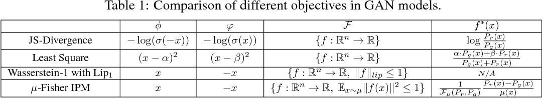 Figure 1 for Understanding the Effectiveness of Lipschitz-Continuity in Generative Adversarial Nets