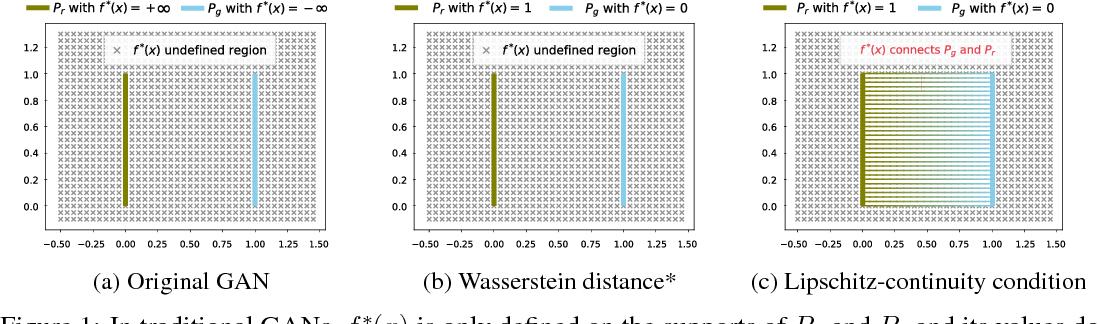 Figure 2 for Understanding the Effectiveness of Lipschitz-Continuity in Generative Adversarial Nets