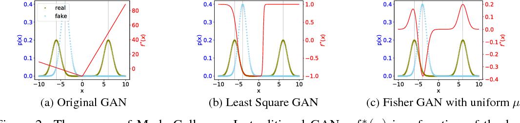 Figure 3 for Understanding the Effectiveness of Lipschitz-Continuity in Generative Adversarial Nets