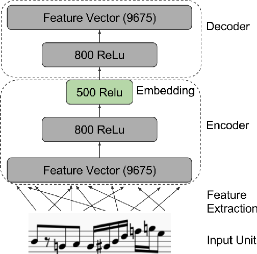Figure 1 for A Unit Selection Methodology for Music Generation Using Deep Neural Networks