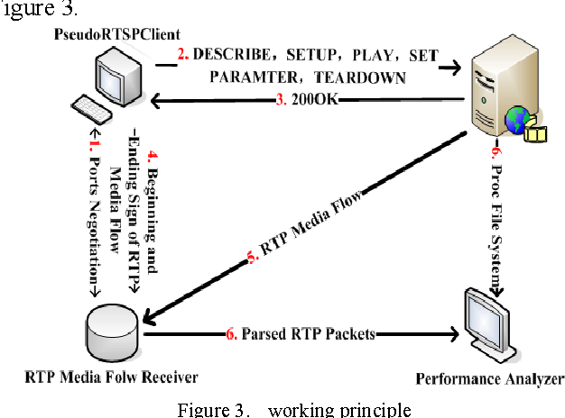 Design and Implementation of Performance Testing Utility for RTSP