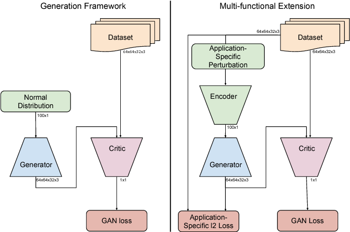 Figure 1 for Improving Video Generation for Multi-functional Applications