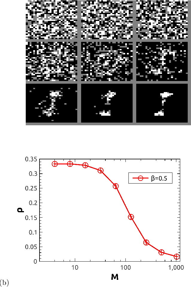 Figure 1 for Role of zero synapses in unsupervised feature learning